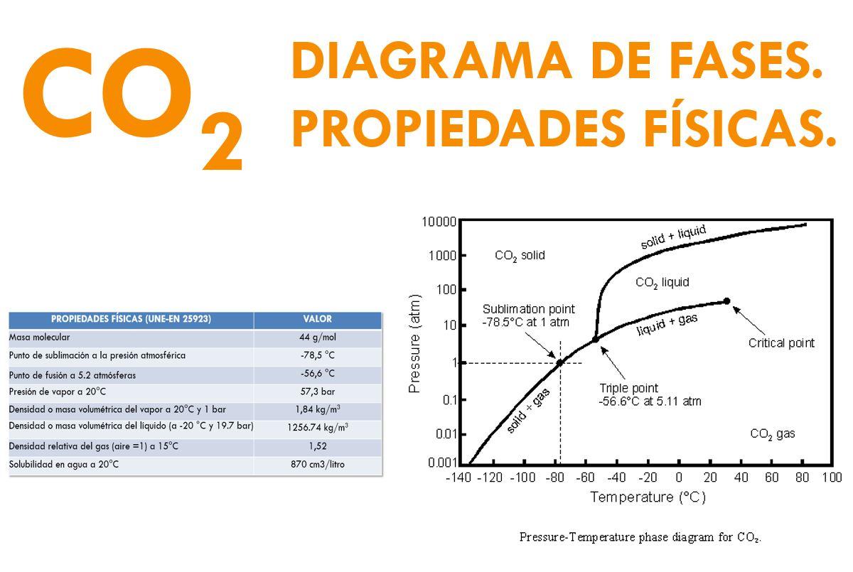 CO2 DIAGRAMA DE FASES