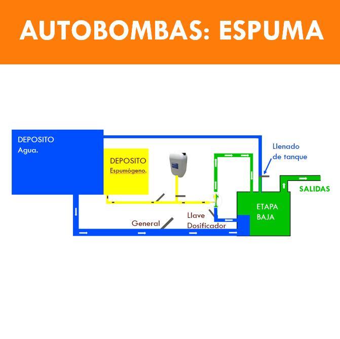 AUTOBOMBAS ESPUMA