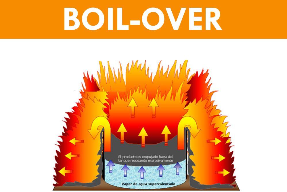 BOIL-OVER