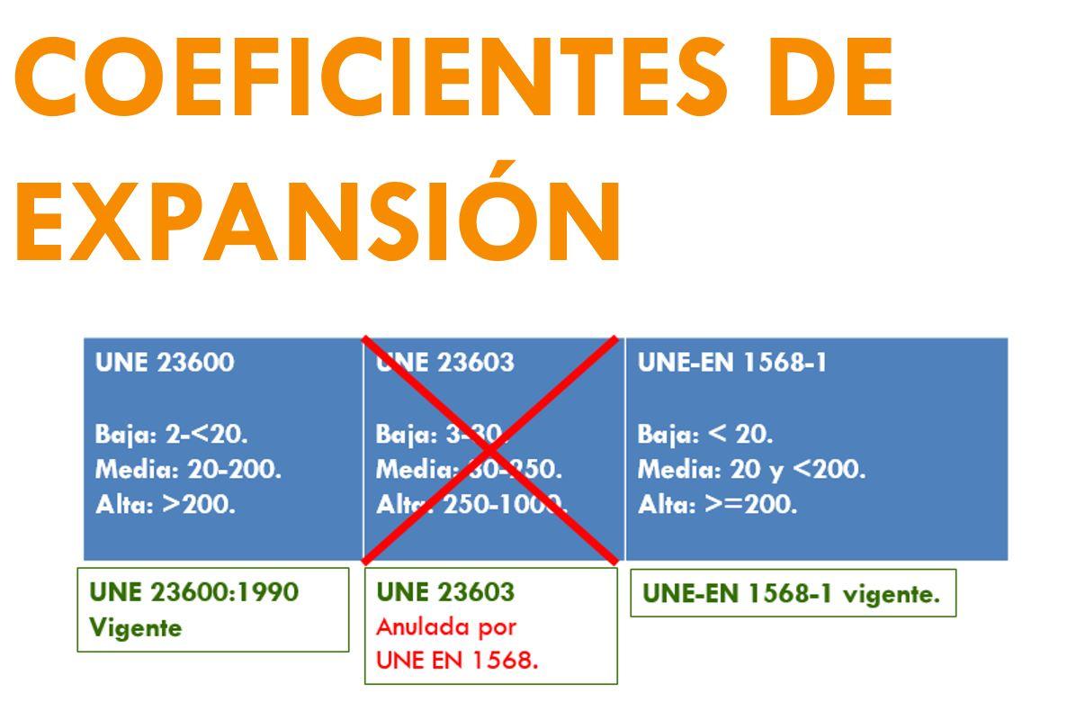 COEFICIENTES DE EXPANSION NORMATIVA