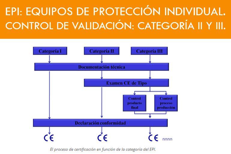 EQUIPOS DE PROTECCIÓN INDIVIDUAL CONTROL DE VALIDACIÓN CATEGORÍA
