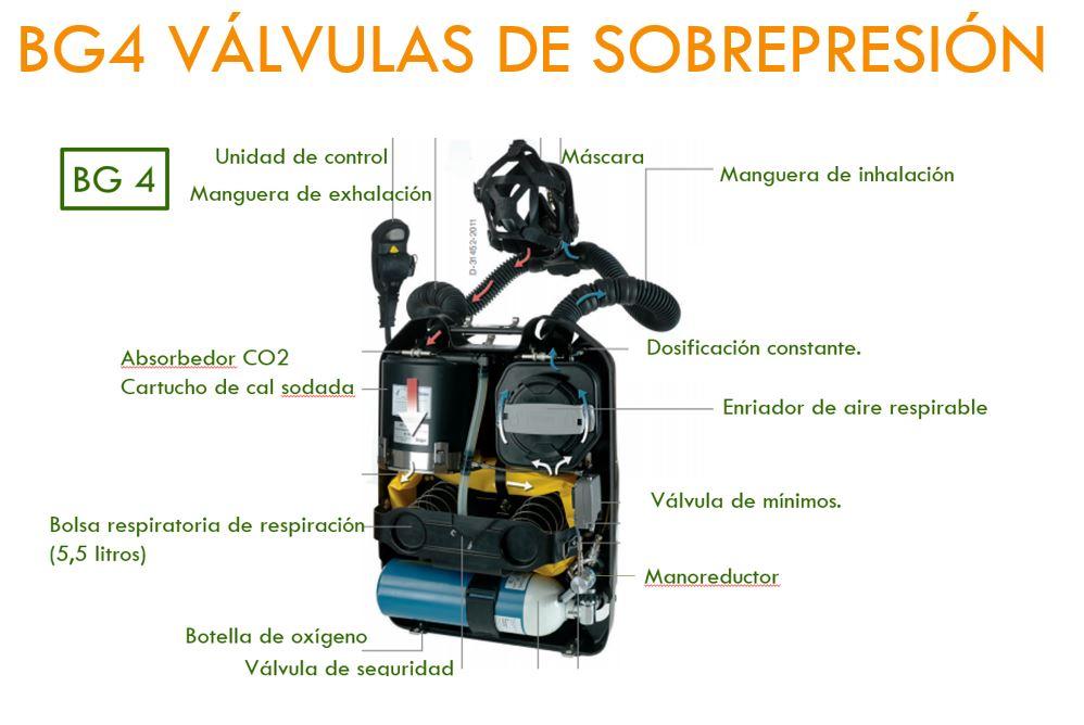 BG4 VALVULA DE SOBREPRESION