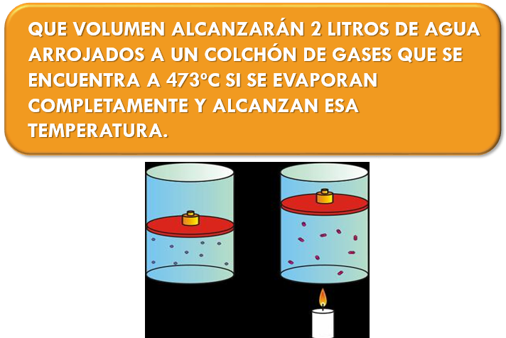 VOLUMEN GASES TEMPERATURA.