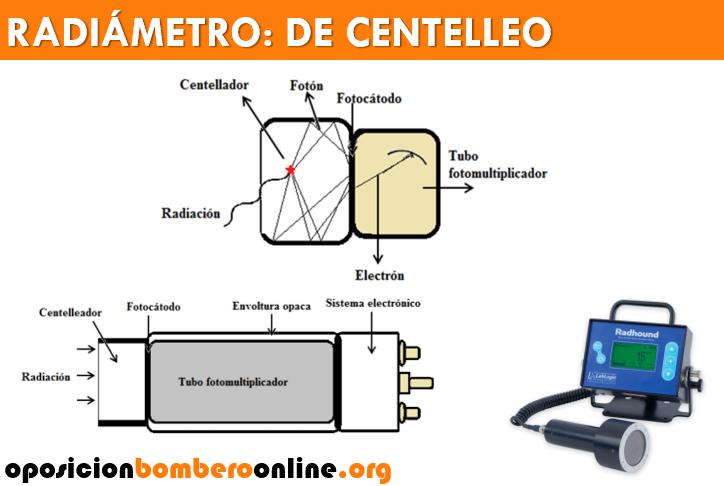 RADIAMETRO DE CENTELLEO